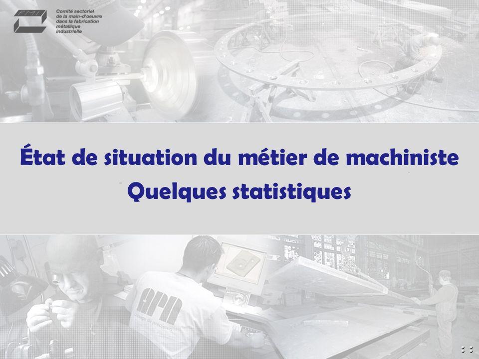 État de situation du métier de machiniste Quelques statistiques