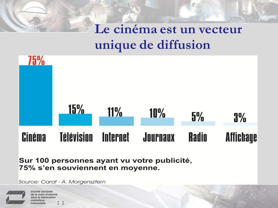 Le cinéma est un vecteur unique de diffusion