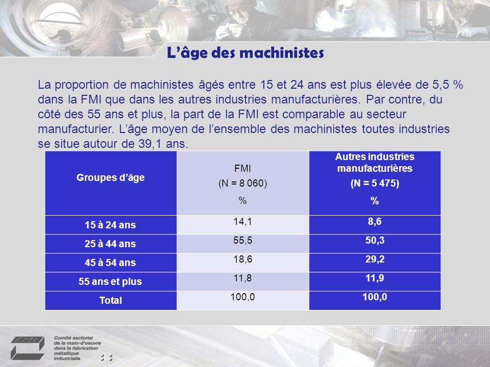 La proportion de machinistes âgés entre 15 et 24 ans est plus élevée de 5,5 % dans la FMI que dans les autres industries manufacturières.