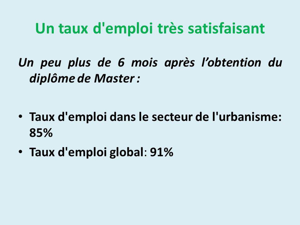 Un taux d emploi très satisfaisant Un peu plus de 6 mois après lobtention du diplôme de Master : Taux d emploi dans le secteur de l urbanisme: 85% Taux d emploi global: 91%