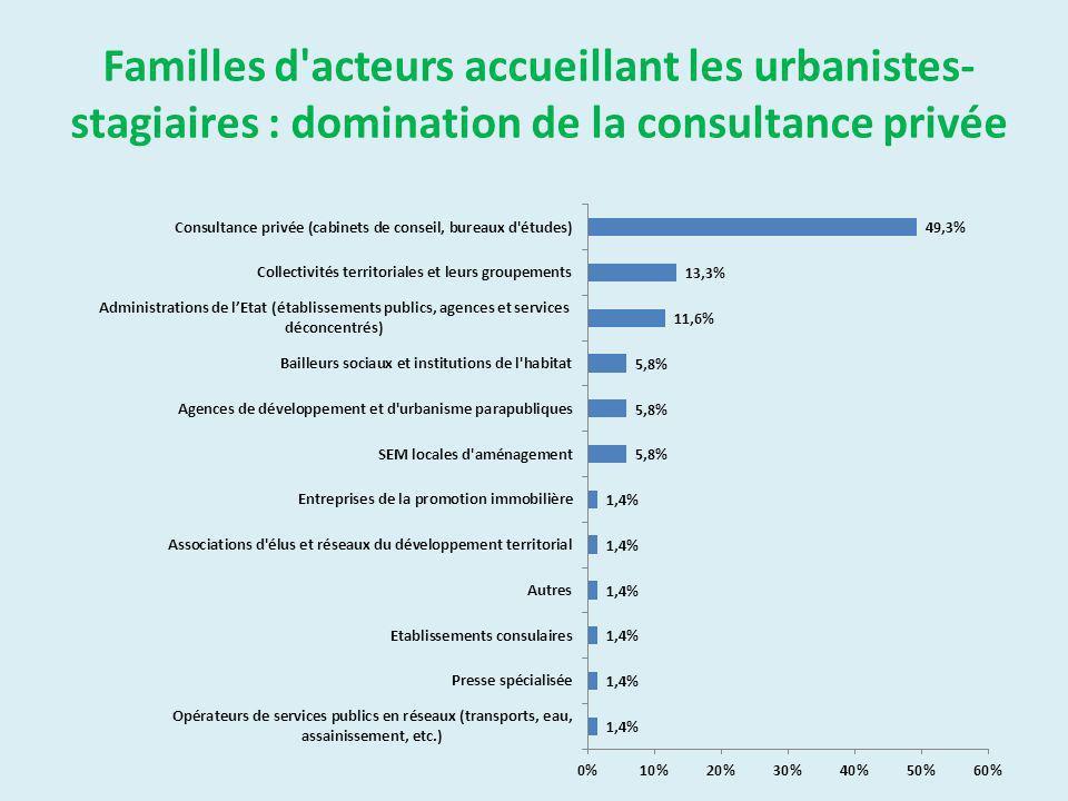 Familles d acteurs accueillant les urbanistes- stagiaires : domination de la consultance privée