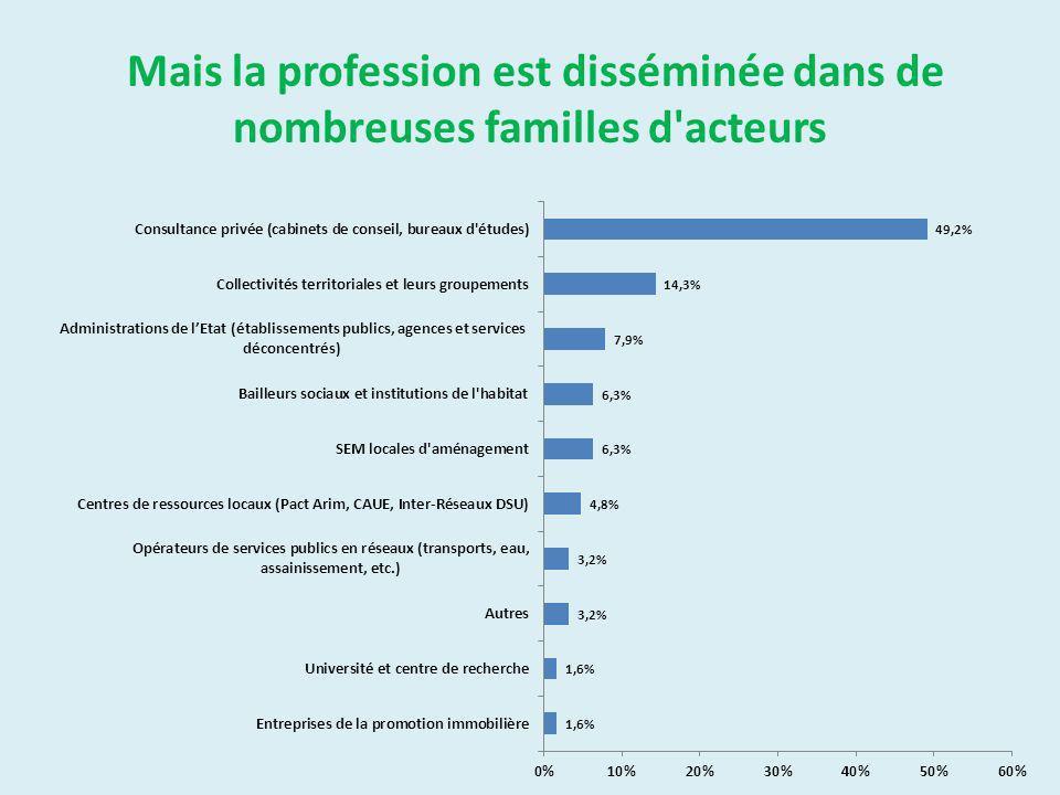 Mais la profession est disséminée dans de nombreuses familles d acteurs