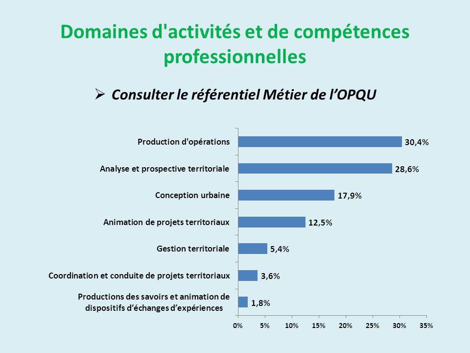 Domaines d activités et de compétences professionnelles Consulter le référentiel Métier de lOPQU