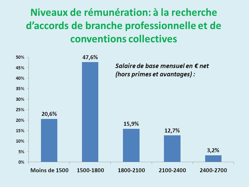 Niveaux de rémunération: à la recherche daccords de branche professionnelle et de conventions collectives Salaire de base mensuel en net (hors primes et avantages) :