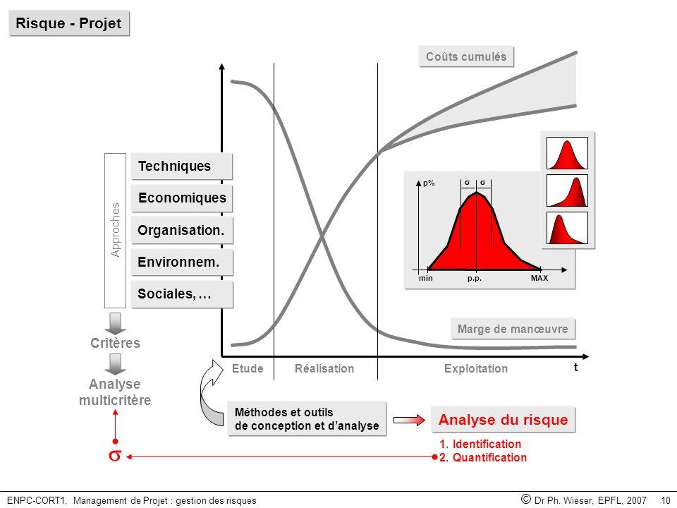 ENPC-CORT1, Management de Projet : gestion des risques © Dr Ph. Wieser, EPFL, 2007 10 Méthodes et outils de conception et danalyse Analyse du risque M