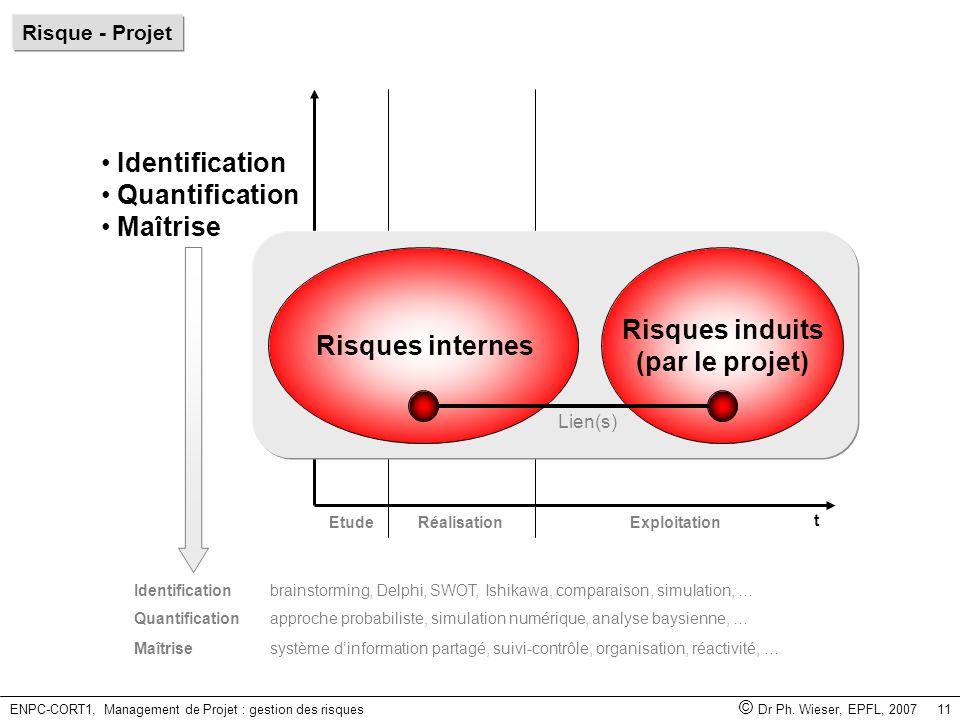 ENPC-CORT1, Management de Projet : gestion des risques © Dr Ph. Wieser, EPFL, 2007 11 EtudeRéalisationExploitation t Identification Quantification Maî