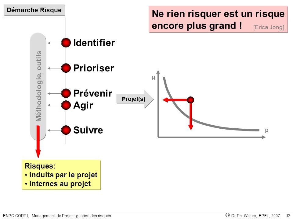 ENPC-CORT1, Management de Projet : gestion des risques © Dr Ph. Wieser, EPFL, 2007 12 Méthodologie, outils p g Projet(s) Démarche Risque Prioriser Ide