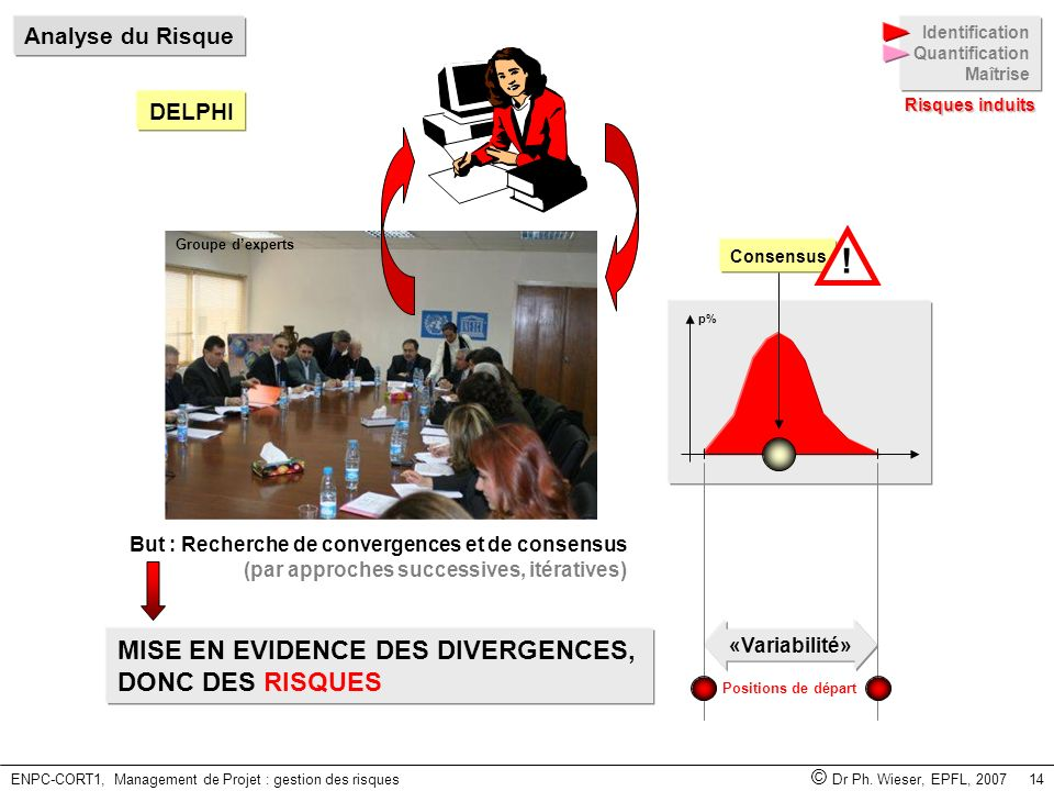 ENPC-CORT1, Management de Projet : gestion des risques © Dr Ph. Wieser, EPFL, 2007 14 p% But : Recherche de convergences et de consensus (par approche