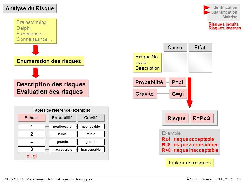 ENPC-CORT1, Management de Projet : gestion des risques © Dr Ph. Wieser, EPFL, 2007 15 Identification Quantification Maîtrise Risques induits Analyse d