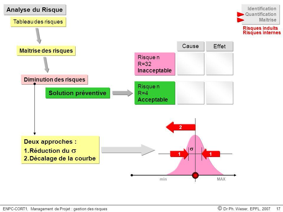 ENPC-CORT1, Management de Projet : gestion des risques © Dr Ph. Wieser, EPFL, 2007 17 Identification Quantification Maîtrise Risques induits Analyse d