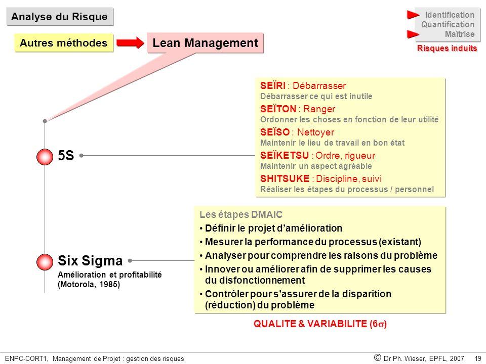 ENPC-CORT1, Management de Projet : gestion des risques © Dr Ph. Wieser, EPFL, 2007 19 Autres méthodes Analyse du Risque Identification Quantification