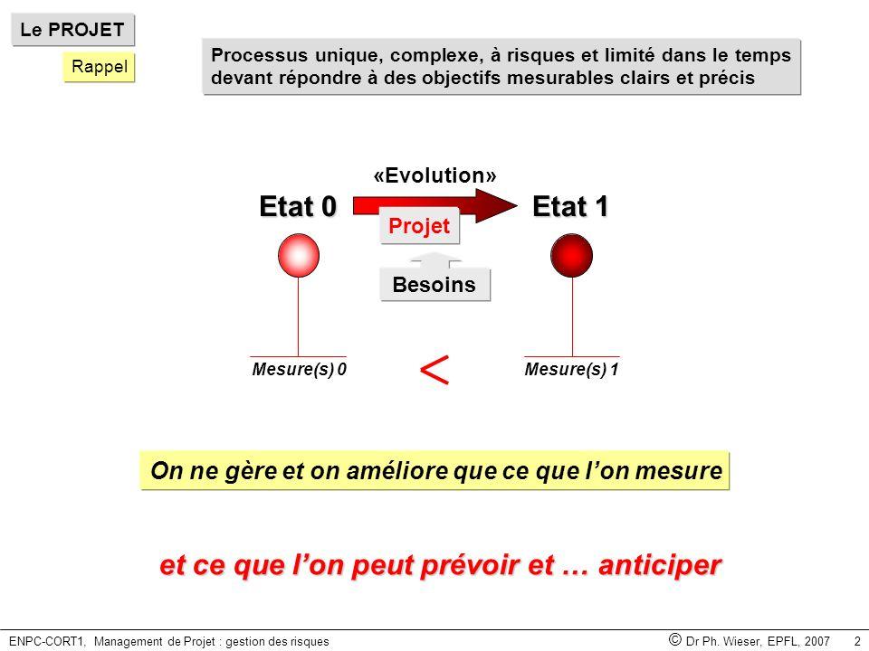 ENPC-CORT1, Management de Projet : gestion des risques © Dr Ph. Wieser, EPFL, 2007 2 On ne gère et on améliore que ce que lon mesure Besoins Mesure(s)
