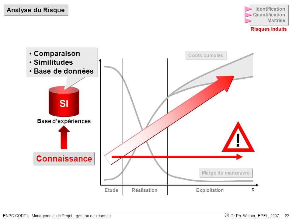 ENPC-CORT1, Management de Projet : gestion des risques © Dr Ph. Wieser, EPFL, 2007 22 SI Base dexpériences Marge de manœuvre EtudeRéalisationExploitat