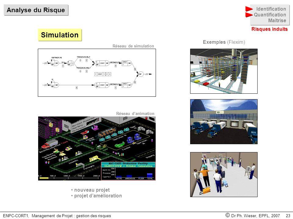 ENPC-CORT1, Management de Projet : gestion des risques © Dr Ph. Wieser, EPFL, 2007 23 Simulation Exemples (Flexim) nouveau projet projet damélioration