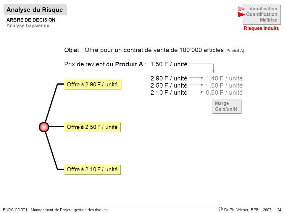 ENPC-CORT1, Management de Projet : gestion des risques © Dr Ph. Wieser, EPFL, 2007 24 Objet : Offre pour un contrat de vente de 100000 articles (Produ