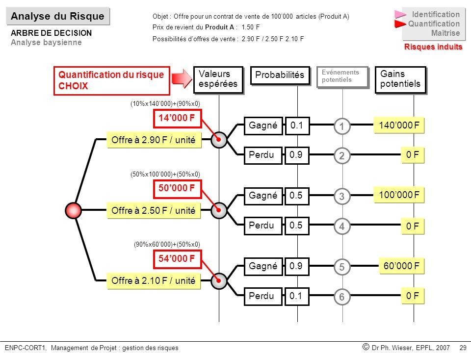 ENPC-CORT1, Management de Projet : gestion des risques © Dr Ph. Wieser, EPFL, 2007 29 Valeurs espérées Valeurs espérées Offre à 2.50 F / unité Offre à