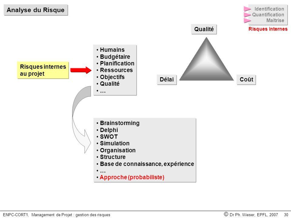 ENPC-CORT1, Management de Projet : gestion des risques © Dr Ph. Wieser, EPFL, 2007 30 Brainstorming Delphi SWOT Simulation Organisation Structure Base