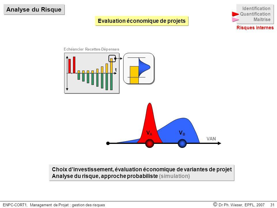 ENPC-CORT1, Management de Projet : gestion des risques © Dr Ph. Wieser, EPFL, 2007 31 Choix dinvestissement, évaluation économique de variantes de pro