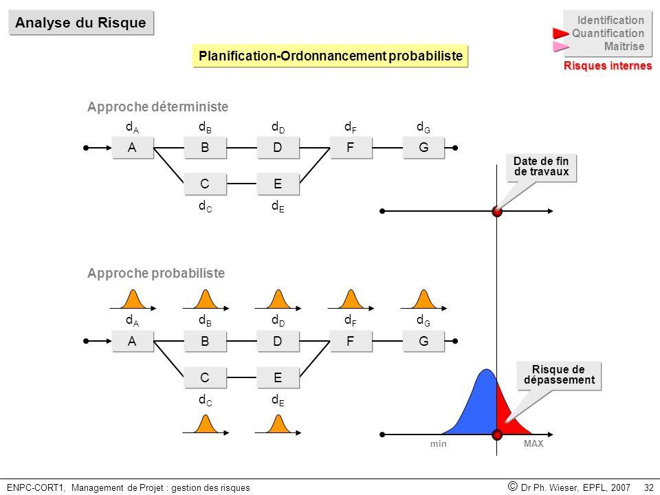 ENPC-CORT1, Management de Projet : gestion des risques © Dr Ph. Wieser, EPFL, 2007 32 minMAX Planification-Ordonnancement probabiliste ABDFG EC dAdA d