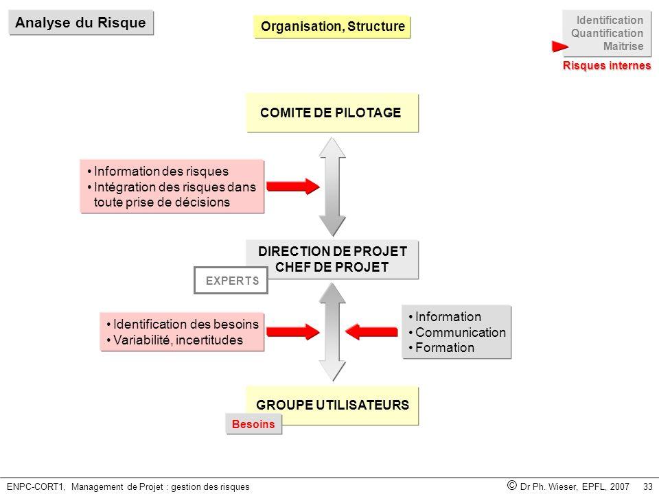 ENPC-CORT1, Management de Projet : gestion des risques © Dr Ph. Wieser, EPFL, 2007 33 DIRECTION DE PROJET CHEF DE PROJET EXPERTS COMITE DE PILOTAGE GR