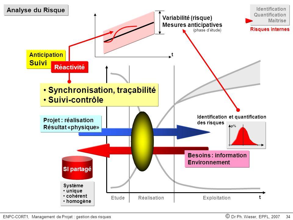 ENPC-CORT1, Management de Projet : gestion des risques © Dr Ph. Wieser, EPFL, 2007 34 Anticipation Suivi t EtudeRéalisationExploitation t Besoins : in