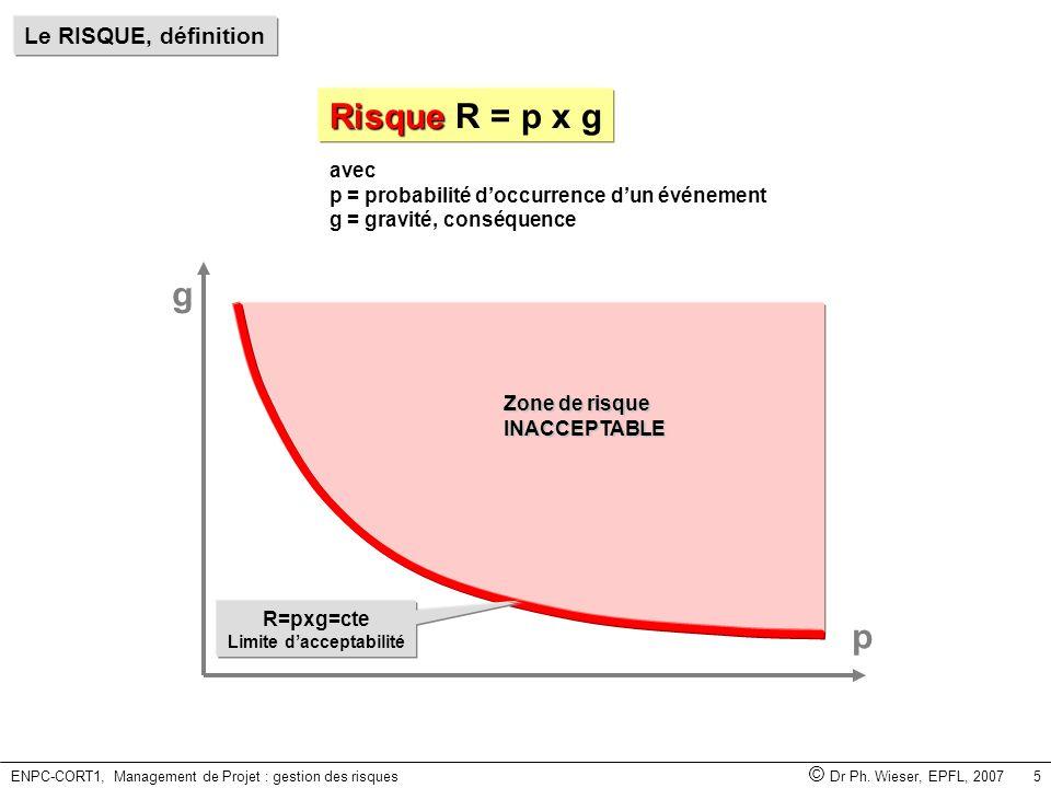ENPC-CORT1, Management de Projet : gestion des risques © Dr Ph. Wieser, EPFL, 2007 5 Zone de risque INACCEPTABLE Le RISQUE, définition avec p = probab