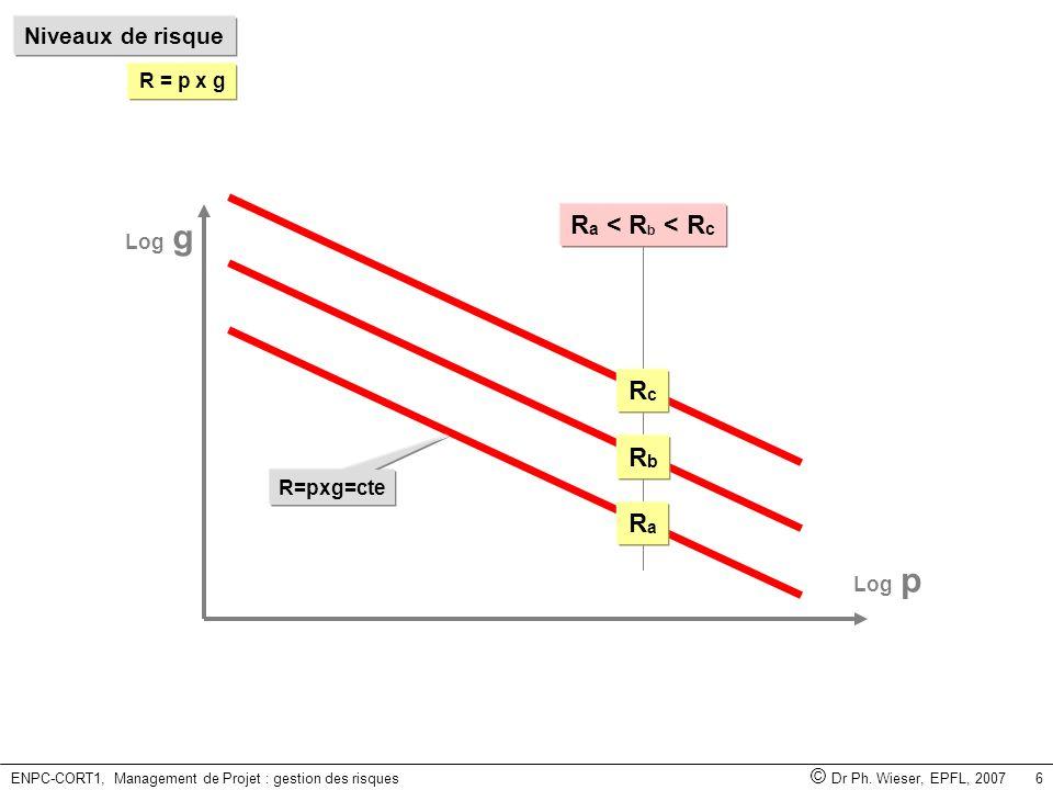 ENPC-CORT1, Management de Projet : gestion des risques © Dr Ph. Wieser, EPFL, 2007 6 Niveaux de risque R = p x g Log p Log g R=pxg=cte RaRa RbRb RcRc
