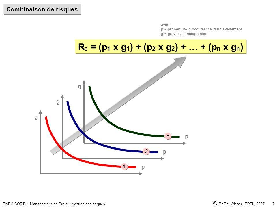 ENPC-CORT1, Management de Projet : gestion des risques © Dr Ph. Wieser, EPFL, 2007 7 avec p = probabilité doccurrence dun événement g = gravité, consé