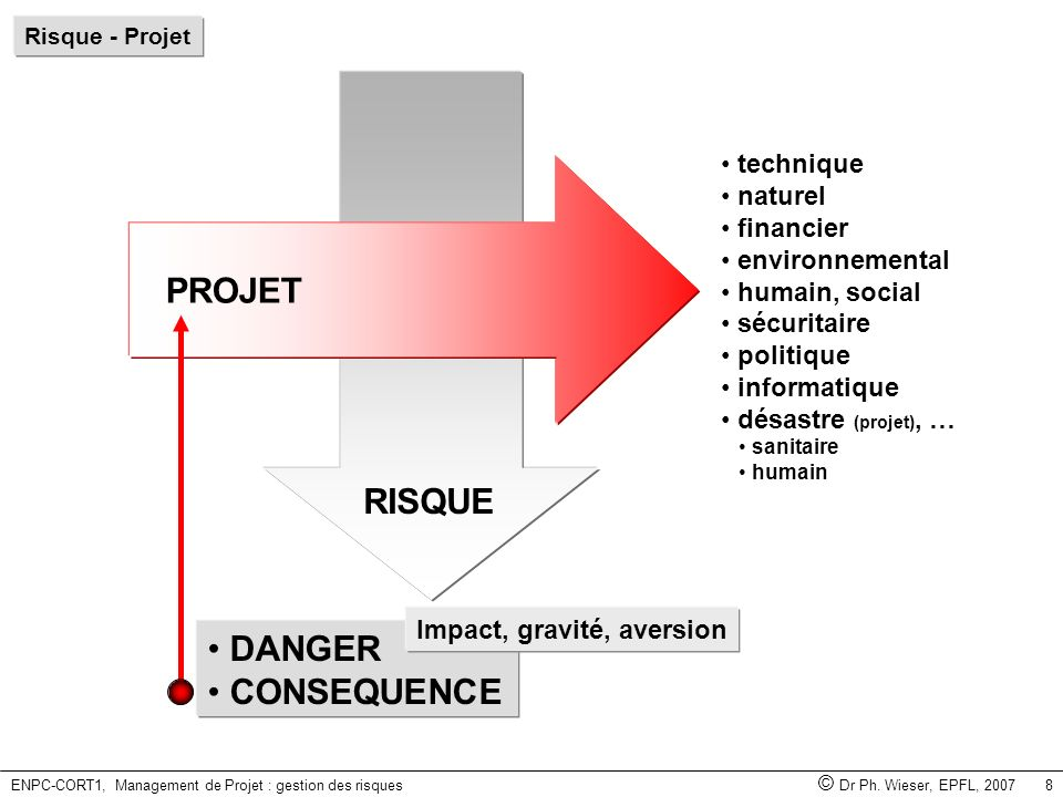 ENPC-CORT1, Management de Projet : gestion des risques © Dr Ph. Wieser, EPFL, 2007 8 RISQUE sanitaire humain technique naturel financier environnement