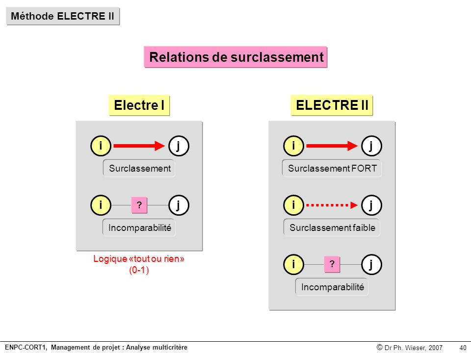 ENPC-CORT1, Management de projet : Analyse multicritère © Dr Ph.
