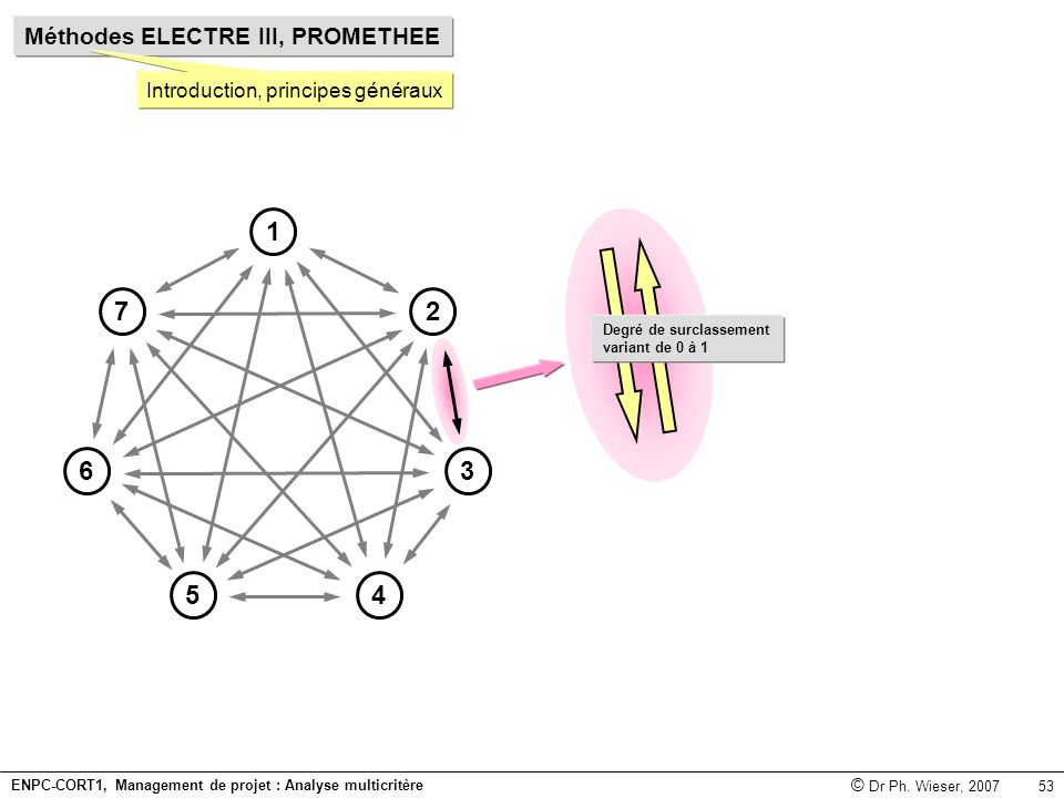 ENPC-CORT1, Management de projet : Analyse multicritère © Dr Ph. Wieser, 2007 53 Méthodes ELECTRE III, PROMETHEE Introduction, principes généraux Degr