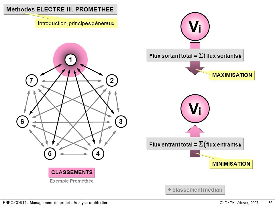 ENPC-CORT1, Management de projet : Analyse multicritère © Dr Ph. Wieser, 2007 56 Méthodes ELECTRE III, PROMETHEE Introduction, principes généraux ViVi