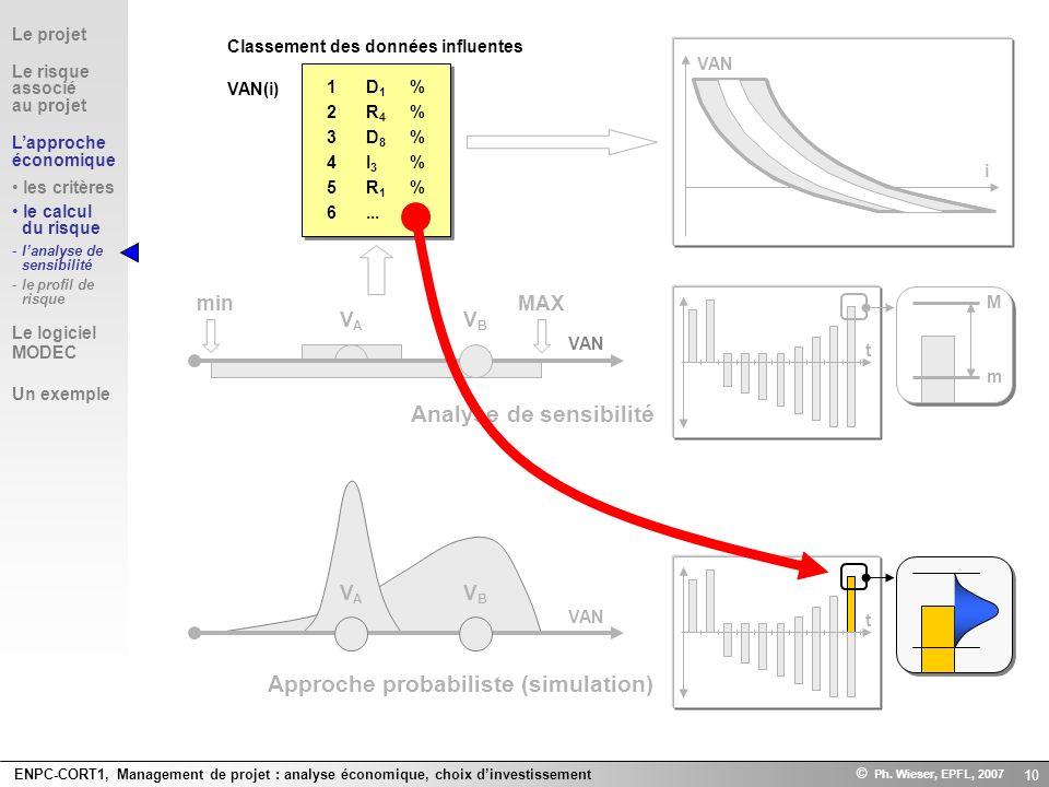 ENPC-CORT1, Management de projet : analyse économique, choix dinvestissement © Ph. Wieser, EPFL, 2007 10 Analyse de sensibilité Approche probabiliste