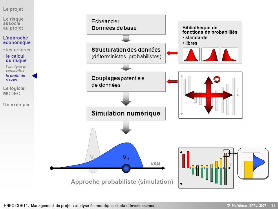 ENPC-CORT1, Management de projet : analyse économique, choix dinvestissement © Ph. Wieser, EPFL, 2007 11 Approche probabiliste (simulation) t VAVA Le