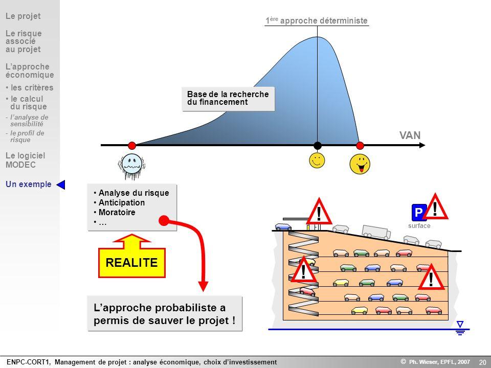 ENPC-CORT1, Management de projet : analyse économique, choix dinvestissement © Ph. Wieser, EPFL, 2007 20 P surface VAN Base de la recherche du finance