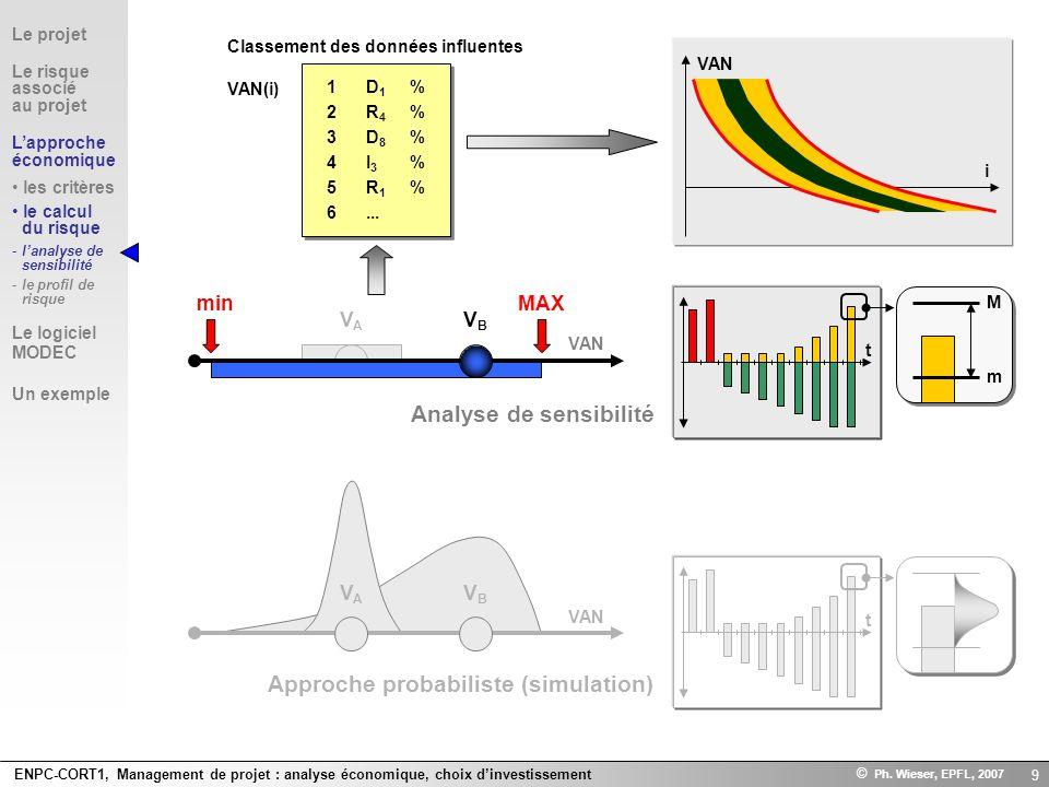 ENPC-CORT1, Management de projet : analyse économique, choix dinvestissement © Ph. Wieser, EPFL, 2007 9 Analyse de sensibilité Approche probabiliste (