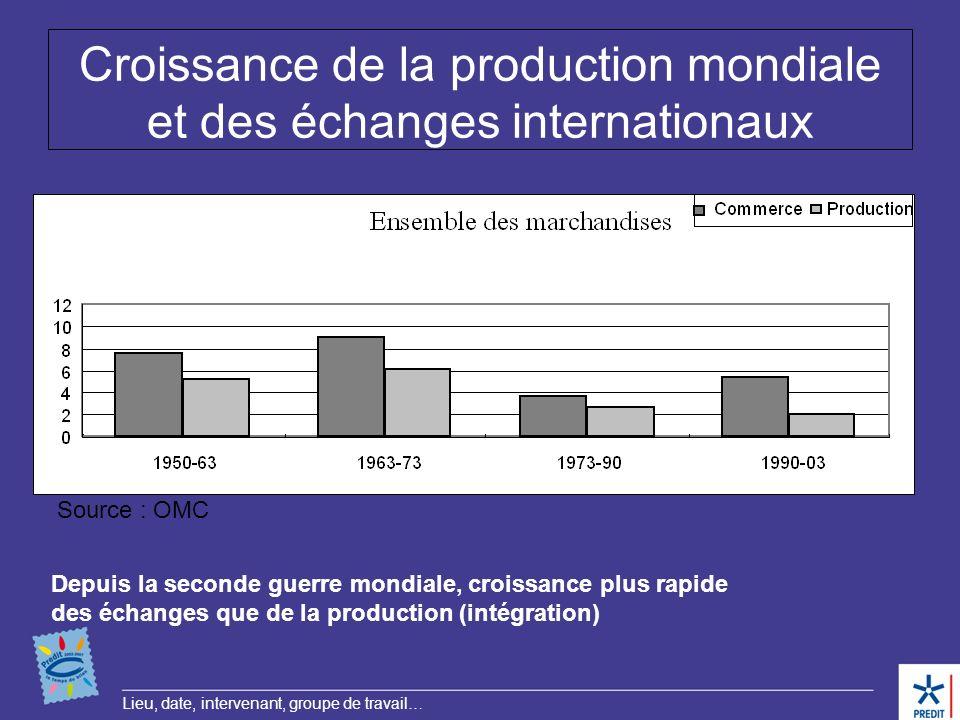 Lieu, date, intervenant, groupe de travail… Croissance de la production mondiale et des échanges internationaux Depuis la seconde guerre mondiale, cro