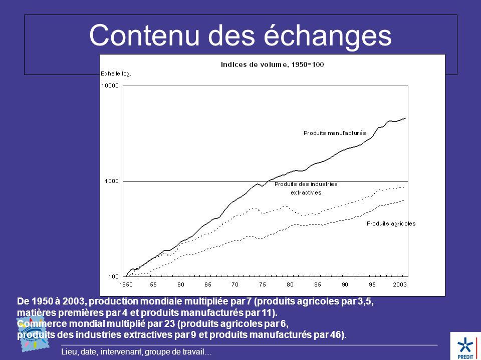 Lieu, date, intervenant, groupe de travail… Contenu des échanges De 1950 à 2003, production mondiale multipliée par 7 (produits agricoles par 3,5, mat