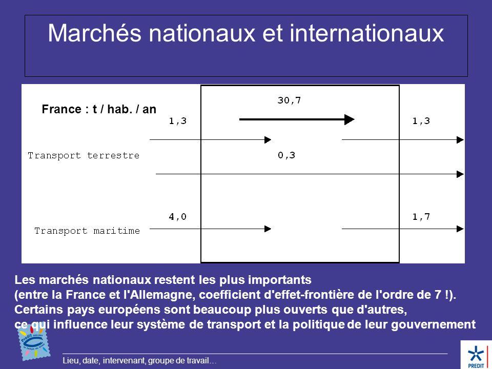 Lieu, date, intervenant, groupe de travail… Marchés nationaux et internationaux Les marchés nationaux restent les plus importants (entre la France et