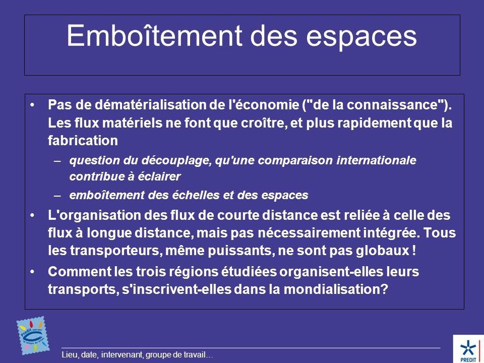 Lieu, date, intervenant, groupe de travail… Emboîtement des espaces Pas de dématérialisation de l'économie (