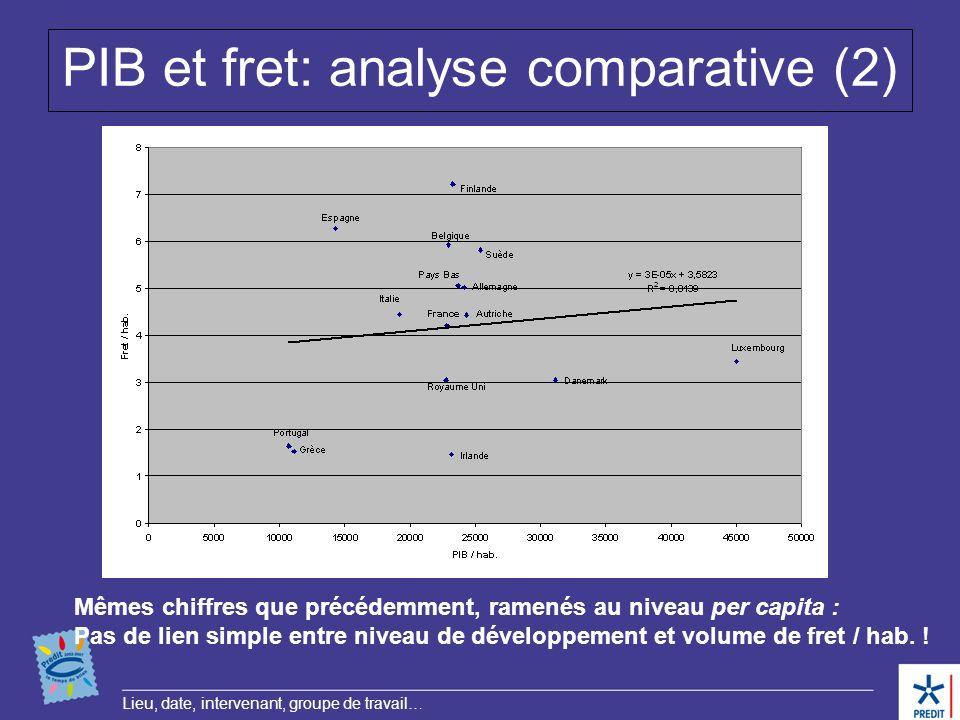 Lieu, date, intervenant, groupe de travail… PIB et fret: analyse comparative (2) Mêmes chiffres que précédemment, ramenés au niveau per capita : Pas d