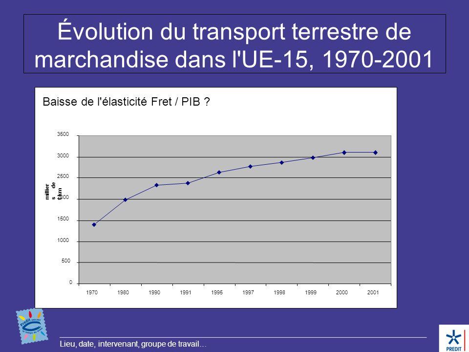 Lieu, date, intervenant, groupe de travail… Évolution du transport terrestre de marchandise dans l'UE-15, 1970-2001 0 500 1000 1500 2000 2500 3000 350