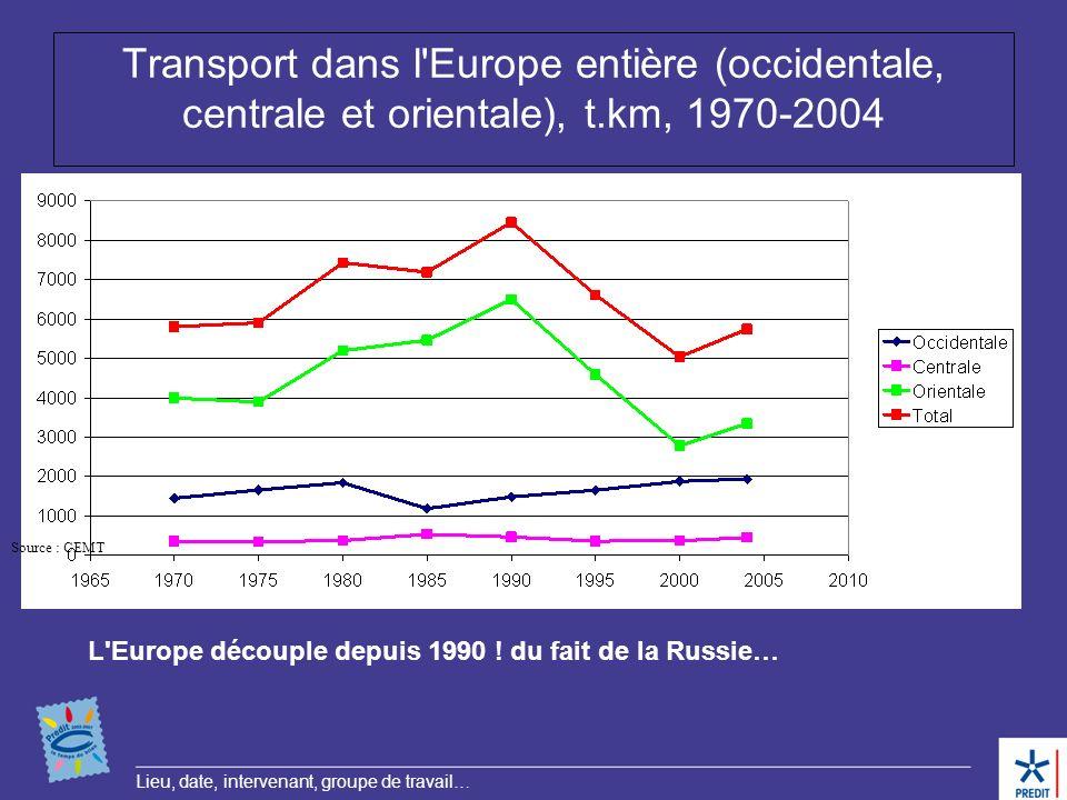 Lieu, date, intervenant, groupe de travail… Transport dans l'Europe entière (occidentale, centrale et orientale), t.km, 1970-2004 Source : CEMT L'Euro