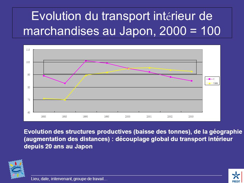 Lieu, date, intervenant, groupe de travail… Evolution du transport int é rieur de marchandises au Japon, 2000 = 100 Indice de lévolution du transport