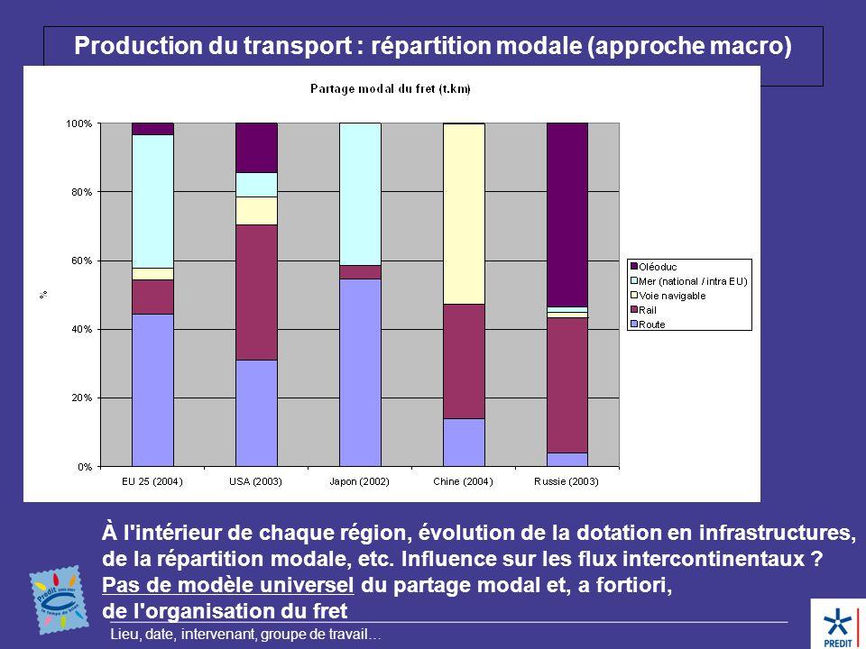 Lieu, date, intervenant, groupe de travail… Production du transport : répartition modale (approche macro) À l'intérieur de chaque région, évolution de