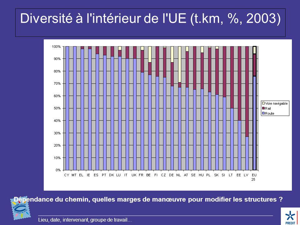 Lieu, date, intervenant, groupe de travail… Diversité à l'intérieur de l'UE (t.km, %, 2003) Dépendance du chemin, quelles marges de manœuvre pour modi