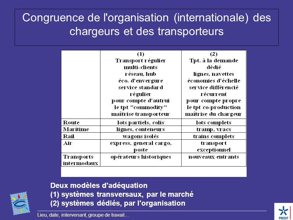 Lieu, date, intervenant, groupe de travail… Congruence de l'organisation (internationale) des chargeurs et des transporteurs Deux modèles d'adéquation