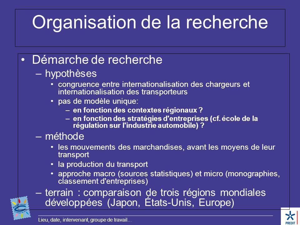 Lieu, date, intervenant, groupe de travail… Organisation de la recherche Démarche de recherche –hypothèses congruence entre internationalisation des c