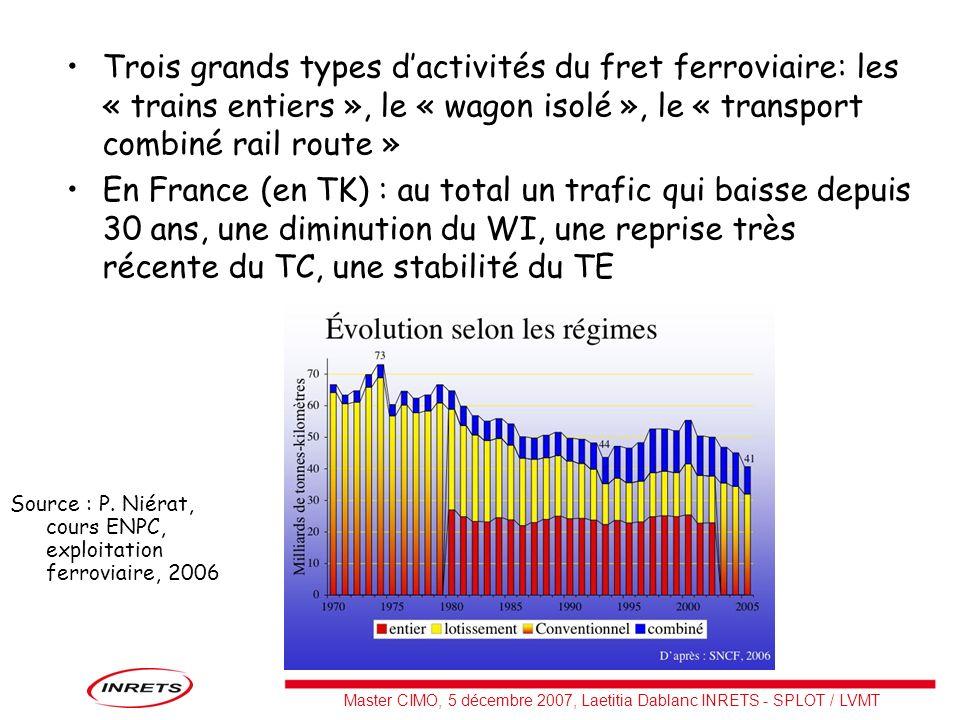 Master CIMO, 5 décembre 2007, Laetitia Dablanc INRETS - SPLOT / LVMT Trois grands types dactivités du fret ferroviaire: les « trains entiers », le « w
