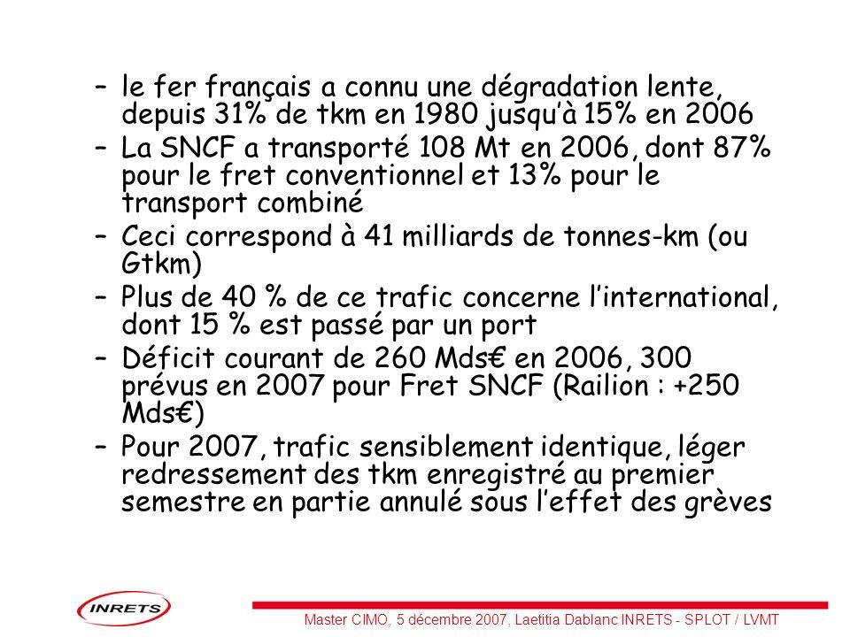 Master CIMO, 5 décembre 2007, Laetitia Dablanc INRETS - SPLOT / LVMT Place du fret ferroviaire dans les contrats de projets Etat Régions 2007- 2013 Leffort financier des Régions consacré au fret ferroviaire dans le cadre des CPER peut être évalué à 225,5 M (hors opérations de type « mixte ») Ces 225,5 M se répartissent de la façon suivante : –autoroutes ferroviaires : 34% –régénération dinfrastructures profitant à des dessertes fret : 18% –accès ferroviaires des ports, voies ferrées portuaires : 17% –chantiers rail route 14% –fret régional : 11% –Etudes diverses : 6%